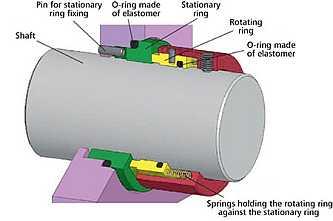 mechanical seals, pump mechanical seals, cartridge seals, cartridge mechanical seals
